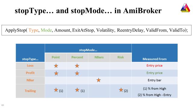 AmiBroker ApplyStop Compatibility between stopType and stopMode