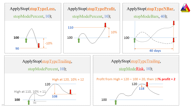 AmiBroker ApplyStop Different stopType and stopMode
