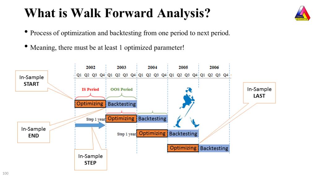 What is Walk Forward Analysis