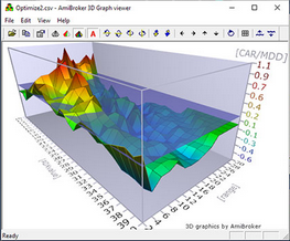 AmiBroker 3D optimization chart