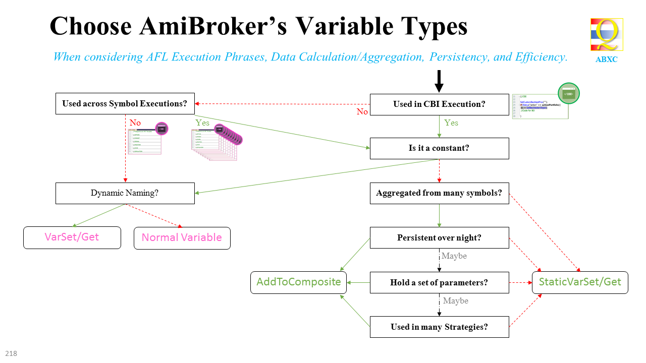 AFL Executions and User-defined Variables