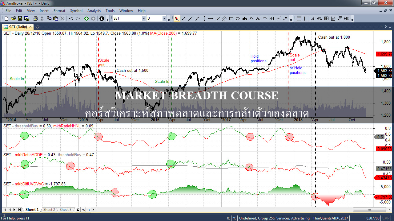Makret Breadth Indicators