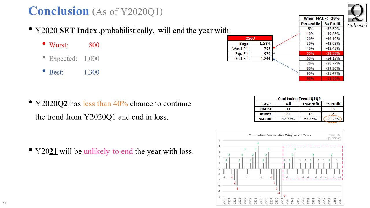 SET Index Data Analysis