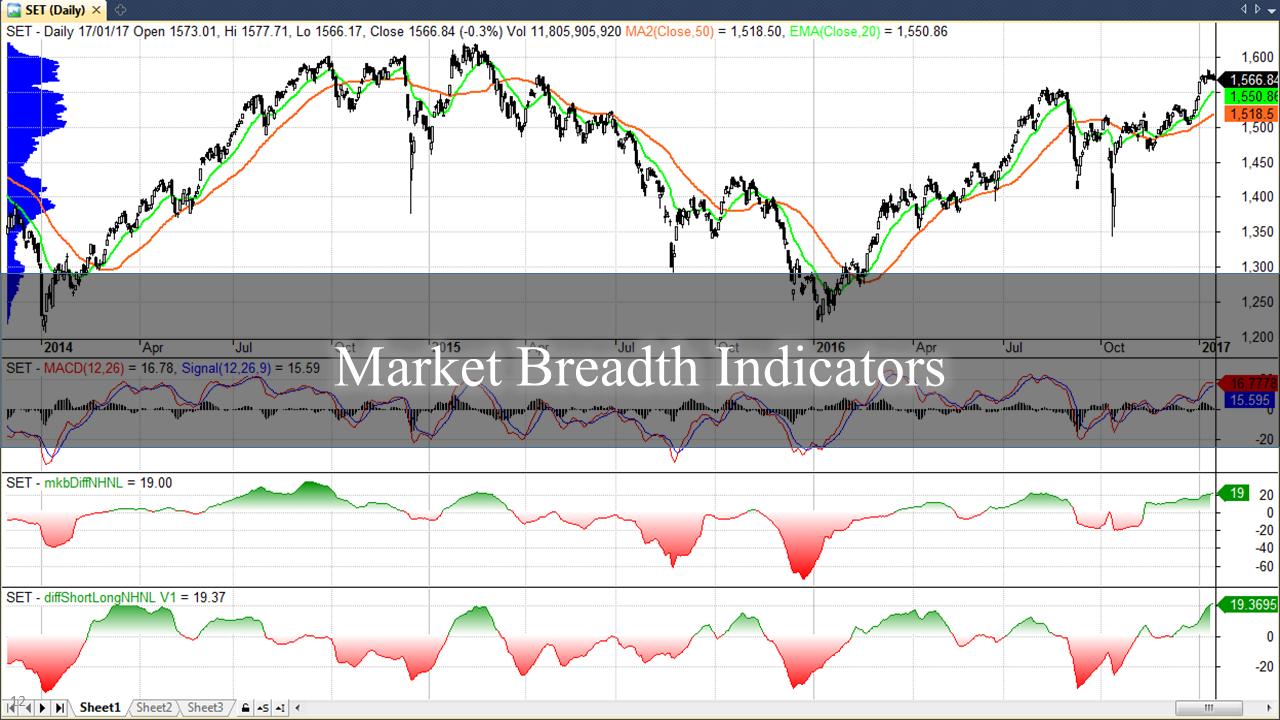 Market Breadth Indicators
